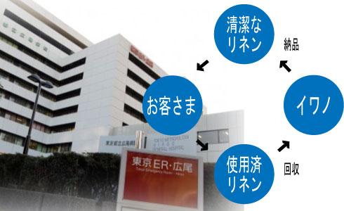 リネンサプライ 大阪